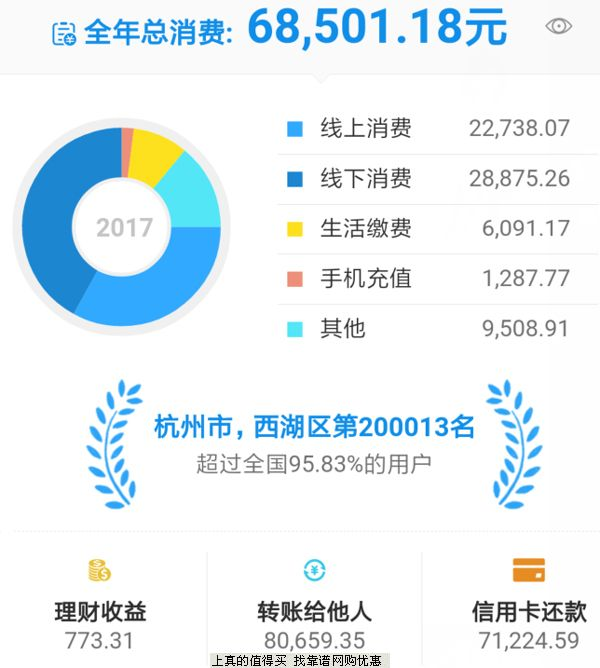 2017年度支付宝&京东购物账单